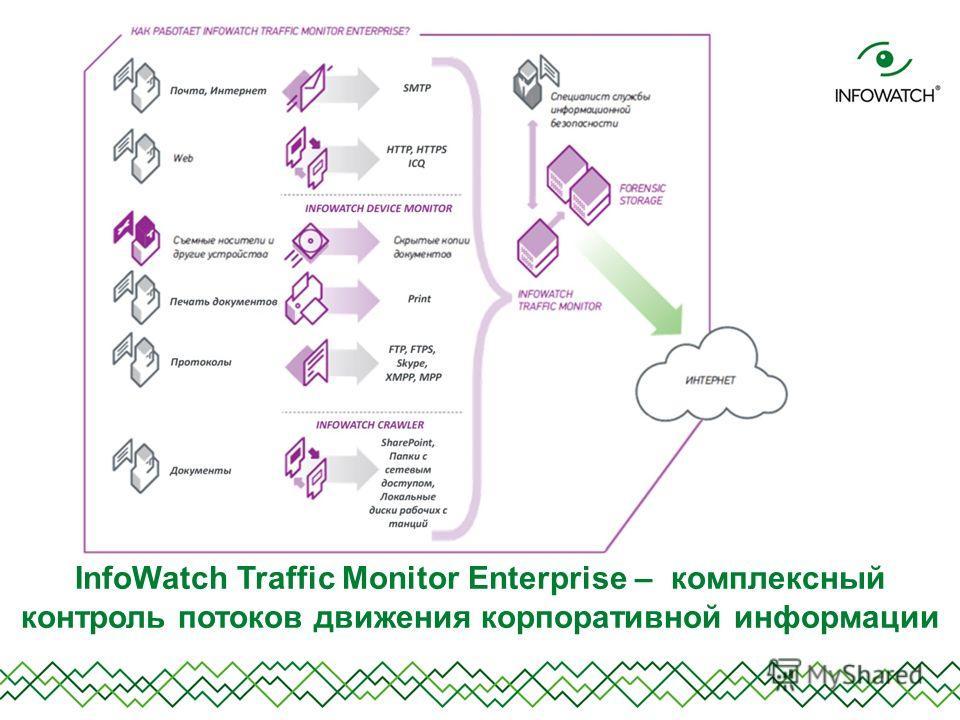 InfoWatch Traffic Monitor Enterprise – комплексный контроль потоков движения корпоративной информации