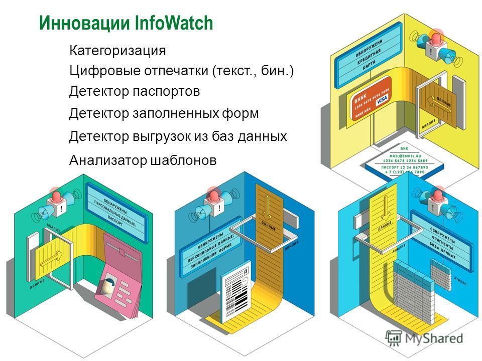 Инновации InfoWatch Детектор заполненных форм Детектор выгрузок из баз данных Детектор паспортов Анализатор шаблонов Категоризация Цифровые отпечатки (текст., бин.)