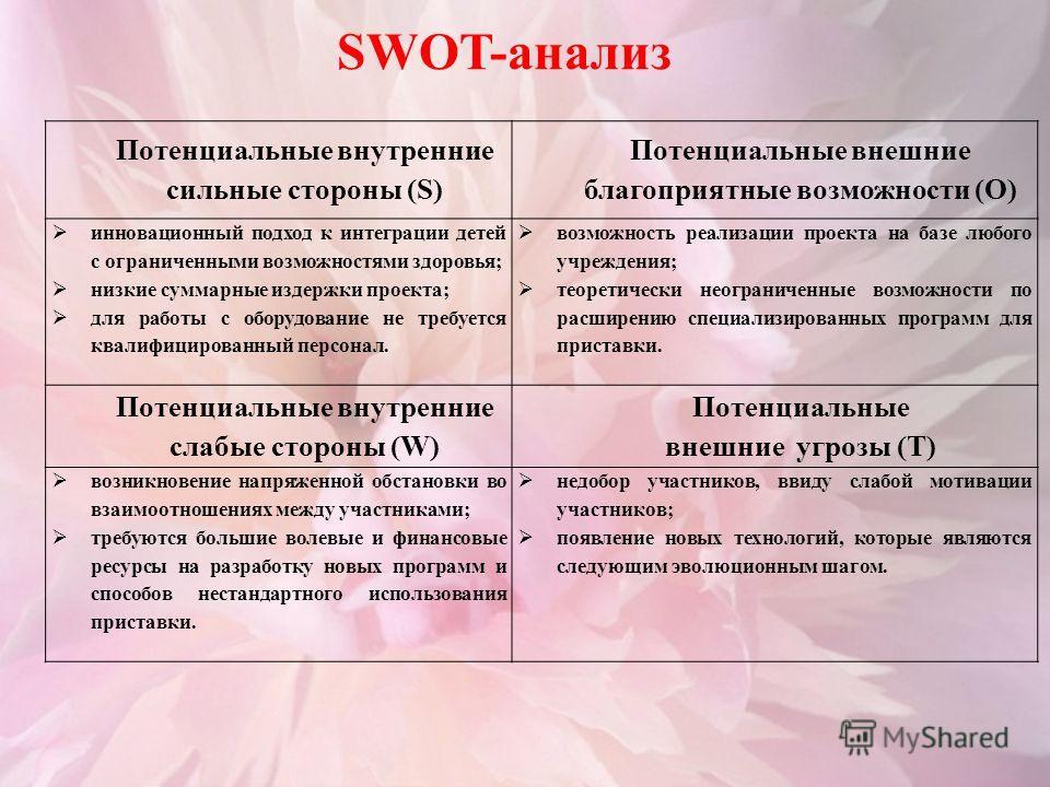 SWOT-анализ Потенциальные внутренние сильные стороны (S) Потенциальные внешние благоприятные возможности (О) инновационный подход к интеграции детей с ограниченными возможностями здоровья; низкие суммарные издержки проекта; для работы с оборудование