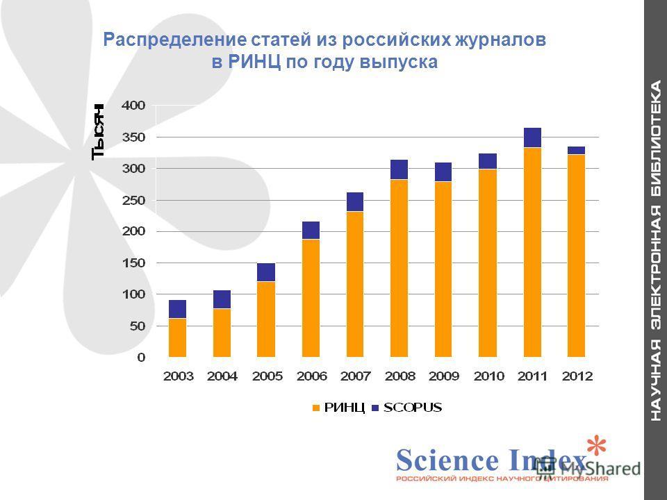 Распределение статей из российских журналов в РИНЦ по году выпуска 6