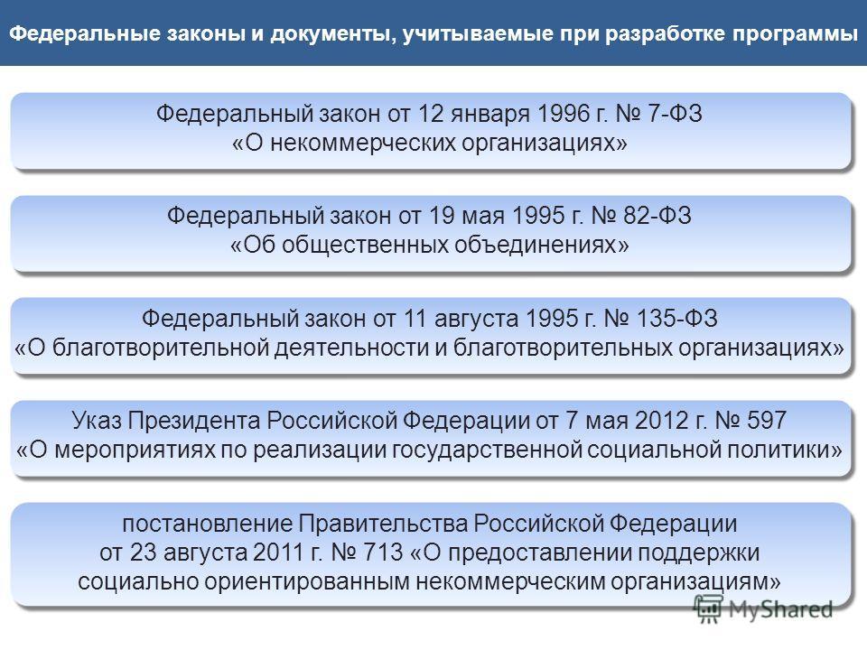 Федеральные законы и документы, учитываемые при разработке программы Федеральный закон от 12 января 1996 г. 7-ФЗ «О некоммерческих организациях» Федеральный закон от 19 мая 1995 г. 82-ФЗ «Об общественных объединениях» Федеральный закон от 11 августа