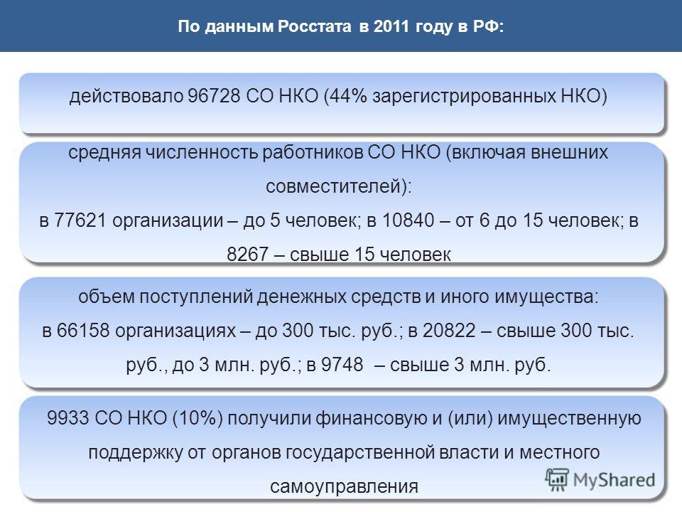 По данным Росстата в 2011 году в РФ: действовало 96728 СО НКО (44% зарегистрированных НКО) средняя численность работников СО НКО (включая внешних совместителей): в 77621 организации – до 5 человек; в 10840 – от 6 до 15 человек; в 8267 – свыше 15 чело