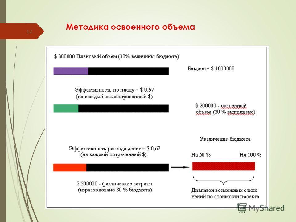 Методика освоенного объема 12