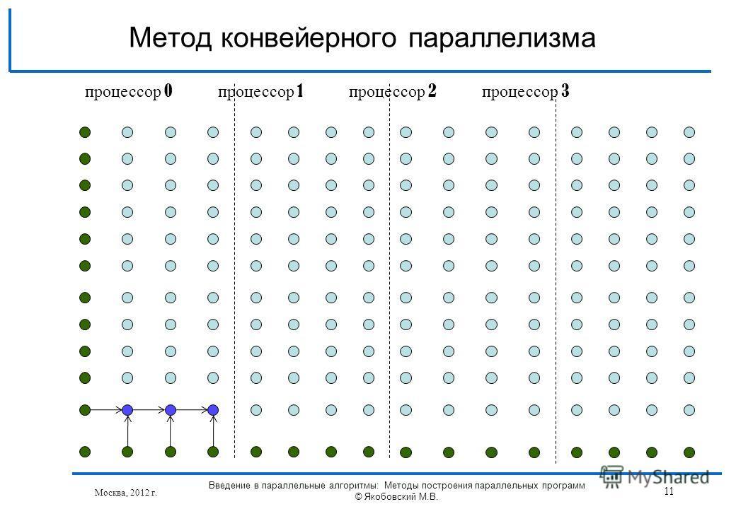 Москва, 2012 г. Введение в параллельные алгоритмы: Методы построения параллельных программ © Якобовский М.В. 11 Метод конвейерного параллелизма процессор 0 процессор 1 процессор 2 процессор 3