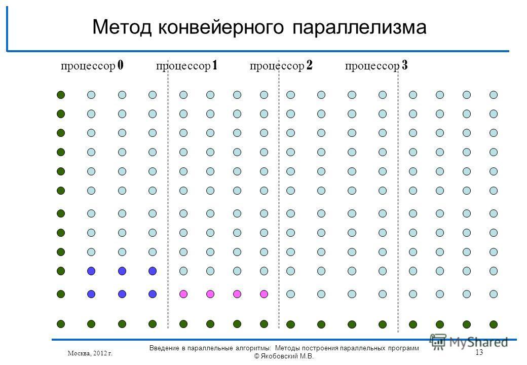 Москва, 2012 г. Введение в параллельные алгоритмы: Методы построения параллельных программ © Якобовский М.В. 13 Метод конвейерного параллелизма процессор 0 процессор 1 процессор 2 процессор 3