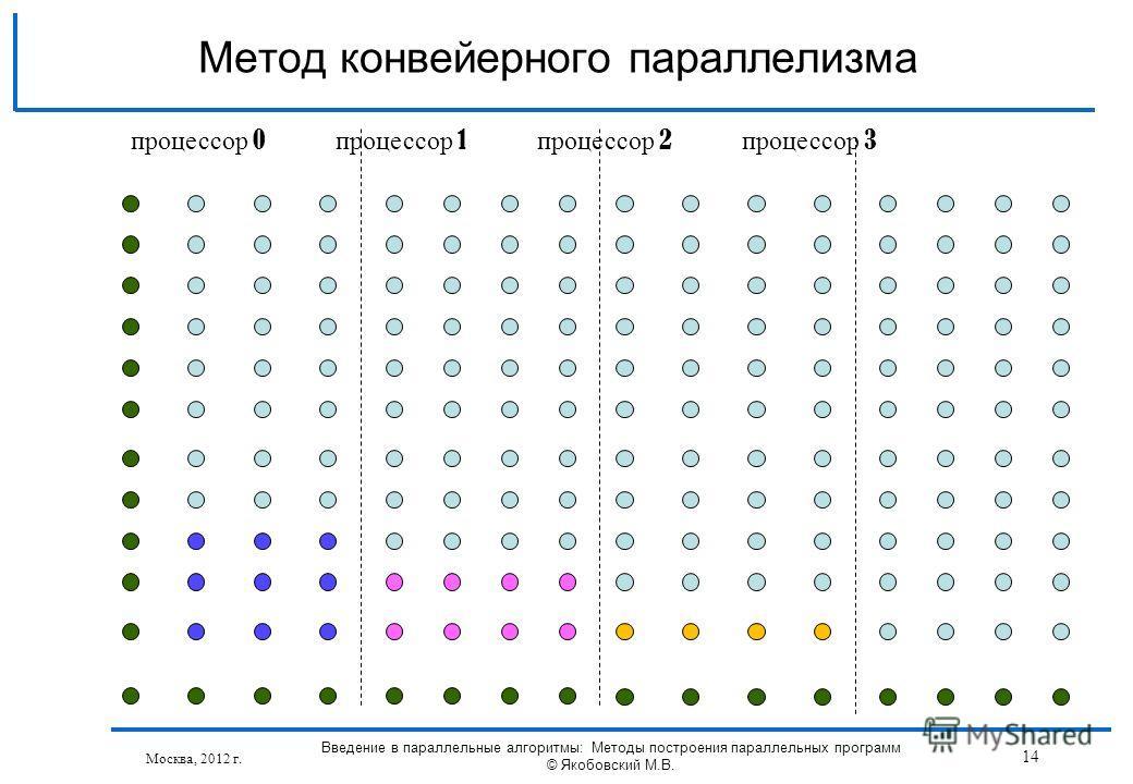 Москва, 2012 г. Введение в параллельные алгоритмы: Методы построения параллельных программ © Якобовский М.В. 14 Метод конвейерного параллелизма процессор 0 процессор 1 процессор 2 процессор 3