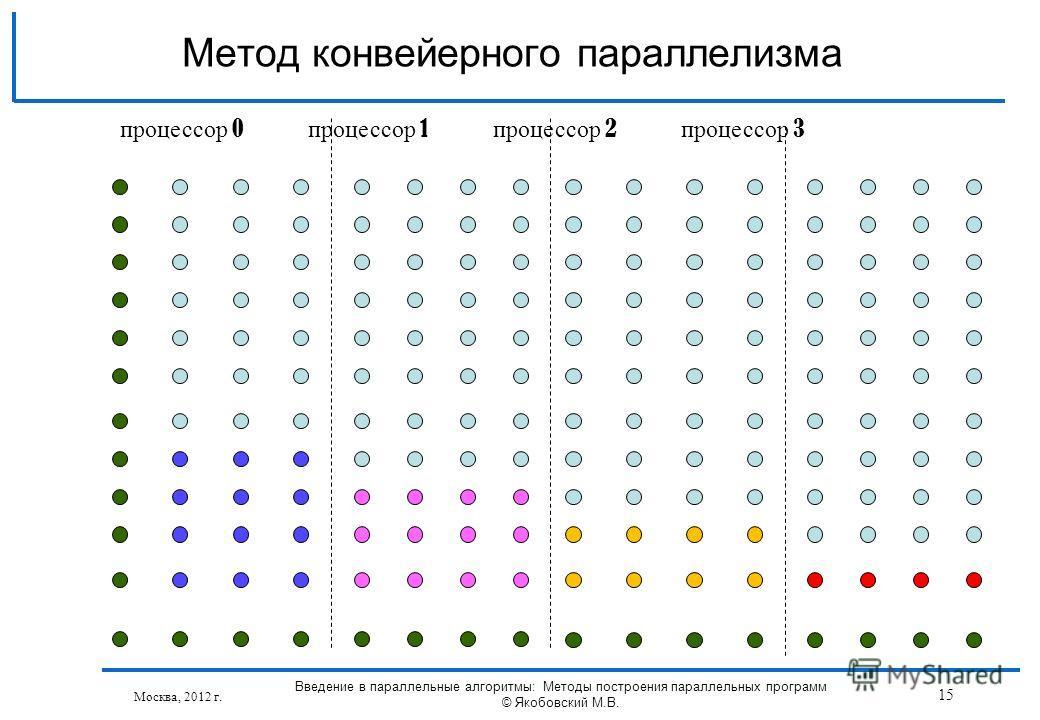 Москва, 2012 г. Введение в параллельные алгоритмы: Методы построения параллельных программ © Якобовский М.В. 15 Метод конвейерного параллелизма процессор 0 процессор 1 процессор 2 процессор 3