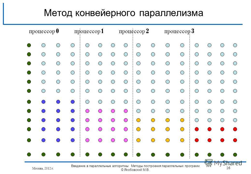 Москва, 2012 г. Введение в параллельные алгоритмы: Методы построения параллельных программ © Якобовский М.В. 16 Метод конвейерного параллелизма процессор 0 процессор 1 процессор 2 процессор 3