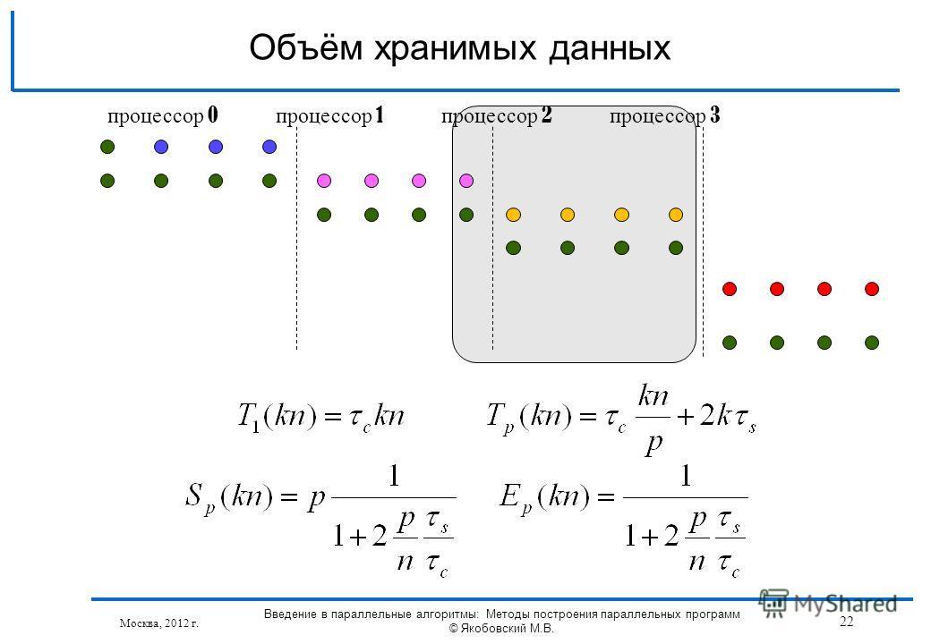 Москва, 2012 г. Введение в параллельные алгоритмы: Методы построения параллельных программ © Якобовский М.В. 22 Объём хранимых данных процессор 0 процессор 1 процессор 2 процессор 3