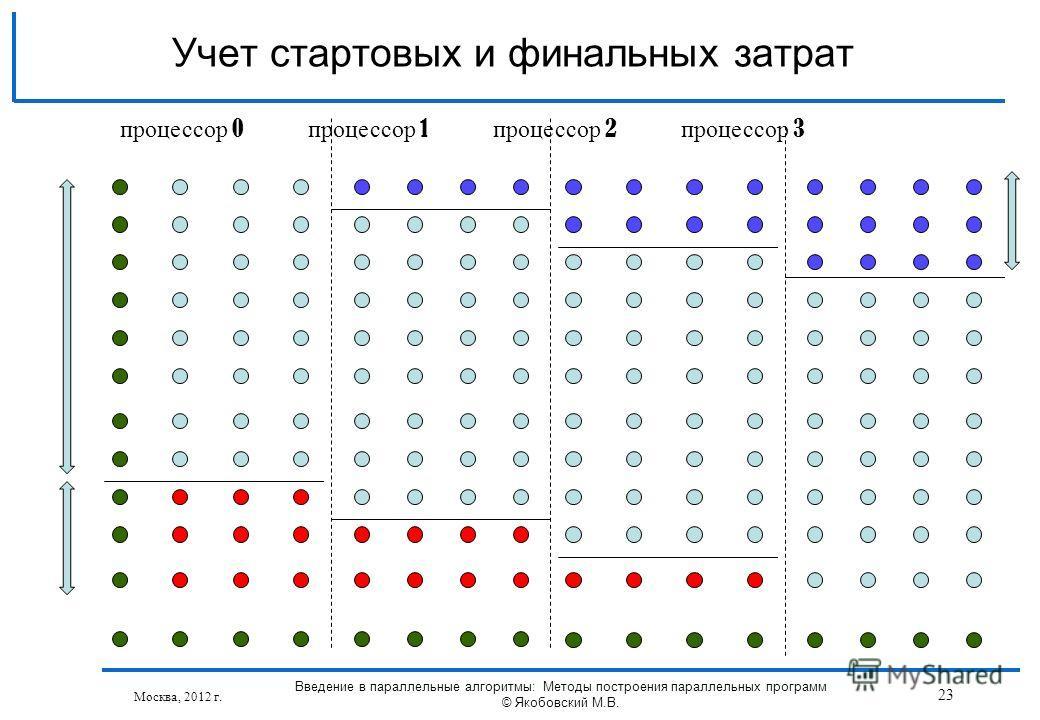 Москва, 2012 г. Введение в параллельные алгоритмы: Методы построения параллельных программ © Якобовский М.В. 23 Учет стартовых и финальных затрат процессор 0 процессор 1 процессор 2 процессор 3