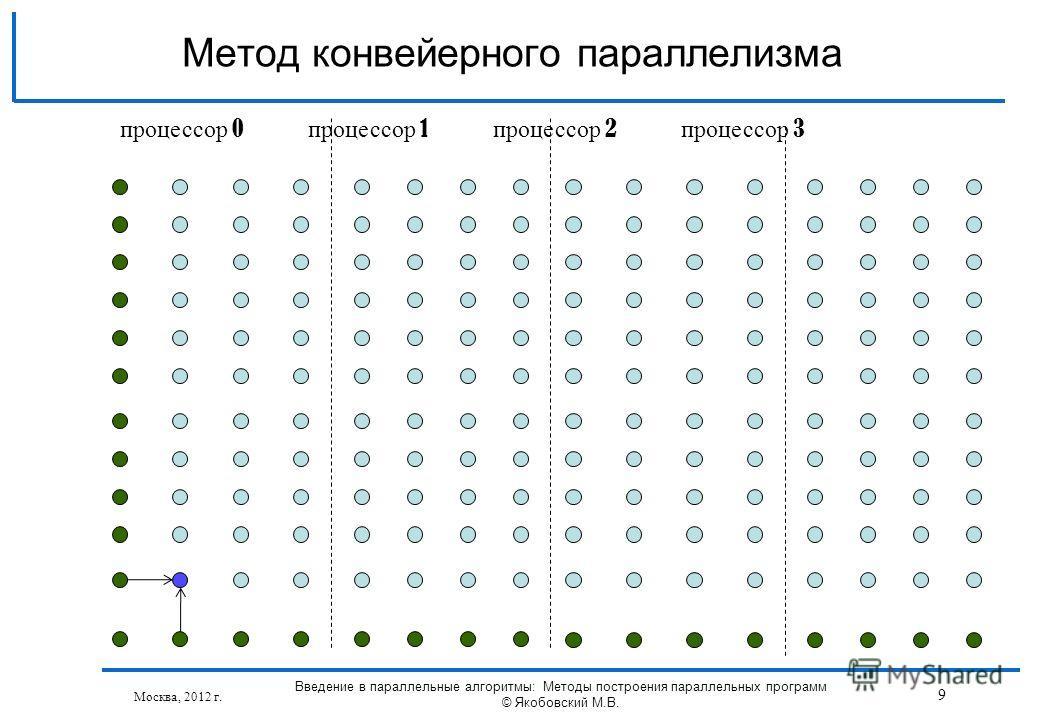 Москва, 2012 г. Введение в параллельные алгоритмы: Методы построения параллельных программ © Якобовский М.В. 9 Метод конвейерного параллелизма процессор 0 процессор 1 процессор 2 процессор 3