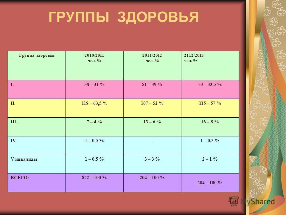 ГРУППЫ ЗДОРОВЬЯ Группа здоровья2010/2011 чел. % 2011/2012 чел. % 2112/2013 чел. % I.58 – 31 %81 – 39 %70 – 33,5 % II.119 – 63,5 %107 – 52 %115 – 57 % III.7 – 4 %13 – 6 %16 – 8 % IV.1 – 0,5 %- V инвалиды1 – 0,5 %3 – 3 %2 – 1 % ВСЕГО:872 – 100 %204 – 1