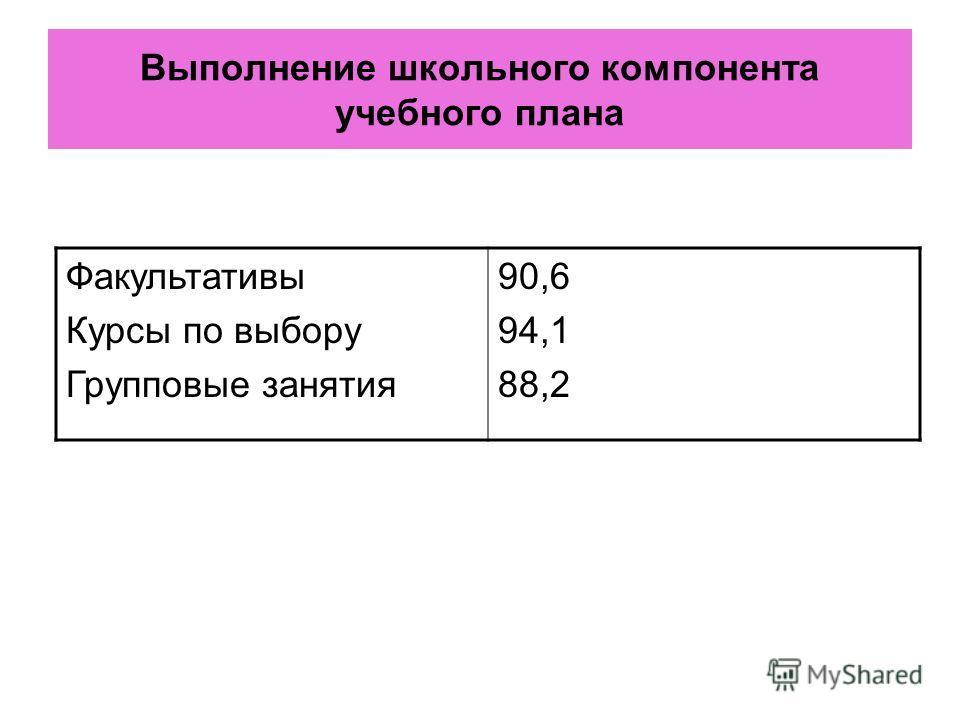 Выполнение школьного компонента учебного плана Факультативы Курсы по выбору Групповые занятия 90,6 94,1 88,2