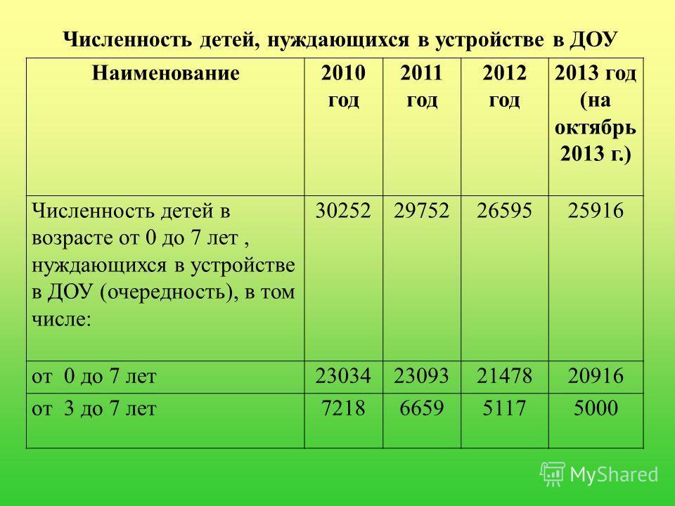 Численность детей, нуждающихся в устройстве в ДОУ Наименование2010 год 2011 год 2012 год 2013 год (на октябрь 2013 г.) Численность детей в возрасте от 0 до 7 лет, нуждающихся в устройстве в ДОУ (очередность), в том числе: 30252297522659525916 от 0 до