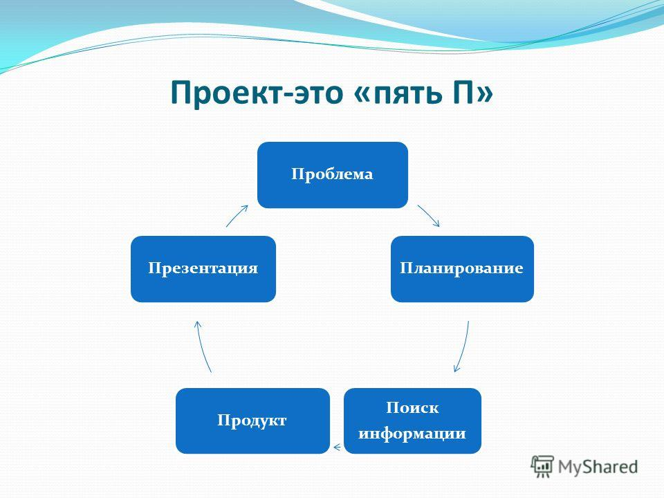 Проект-это «пять П» ПроблемаПланирование Поиск информации ПродуктПрезентация
