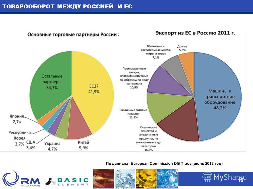 ТОВАРООБОРОТ МЕЖДУ РОССИЕЙ И ЕС 10 По данным European Commission DG Trade (июнь 2012 год)