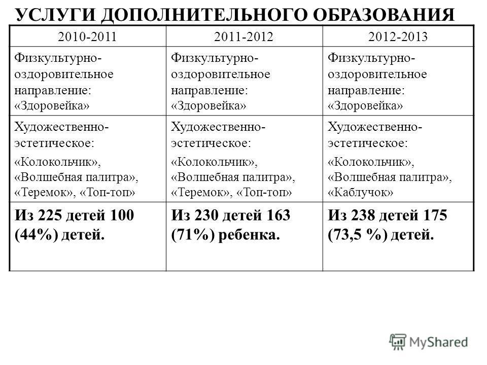 2010-20112011-20122012-2013 Физкультурно- оздоровительное направление: «Здоровейка» Художественно- эстетическое: «Колокольчик», «Волшебная палитра», «Теремок», «Топ-топ» Художественно- эстетическое: «Колокольчик», «Волшебная палитра», «Теремок», «Топ