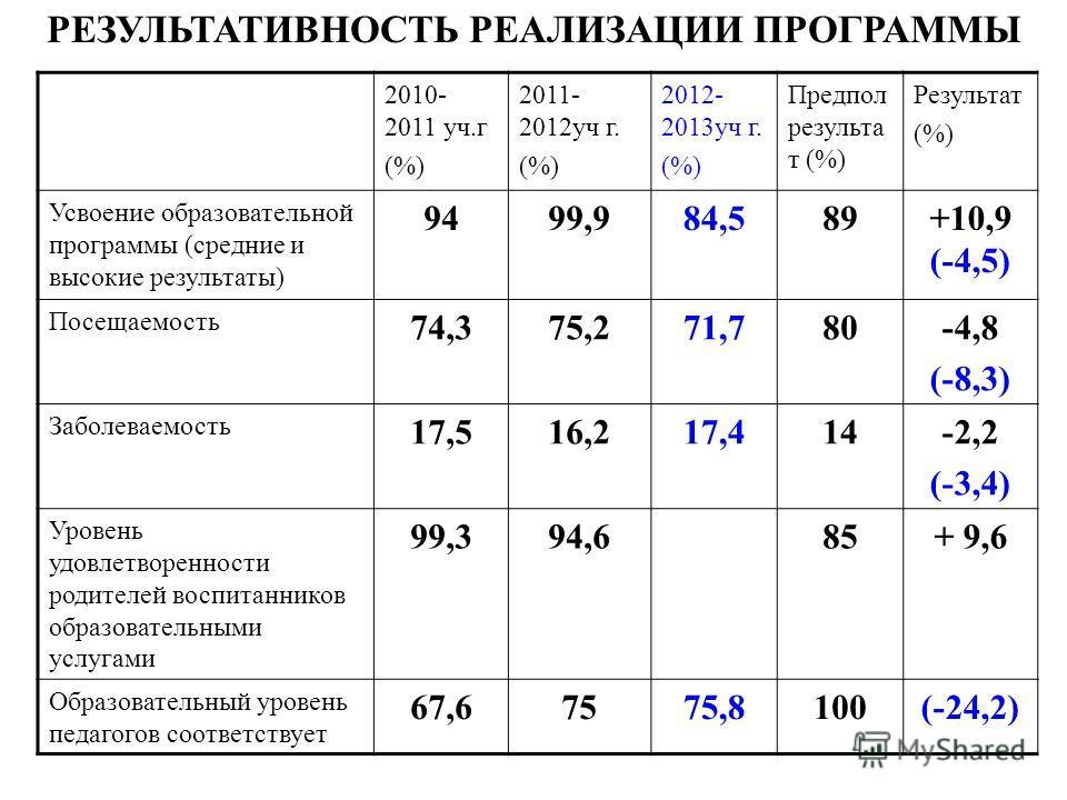 2010- 2011 уч.г (%) 2011- 2012уч г. (%) 2012- 2013уч г. (%) Предпол результа т (%) Результат (%) Усвоение образовательной программы (средние и высокие результаты) 9499,984,589+10,9 (-4,5) Посещаемость 74,375,271,780-4,8 (-8,3) Заболеваемость 17,516,2