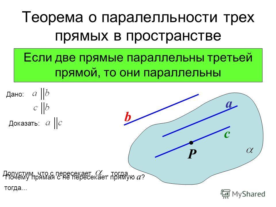 Теорема о паралелльности трех прямых в пространстве Если две прямые параллельны третьей прямой, то они параллельны Дано: Доказать: a b с Р Допустим, что с пересекает, тогда… тогда... Почему прямая с не пересекает прямую а ?