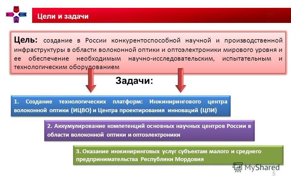 Цели и задачи 5 Задачи: Цель: создание в России конкурентоспособной научной и производственной инфраструктуры в области волоконной оптики и оптоэлектроники мирового уровня и ее обеспечение необходимым научно-исследовательским, испытательным и техноло