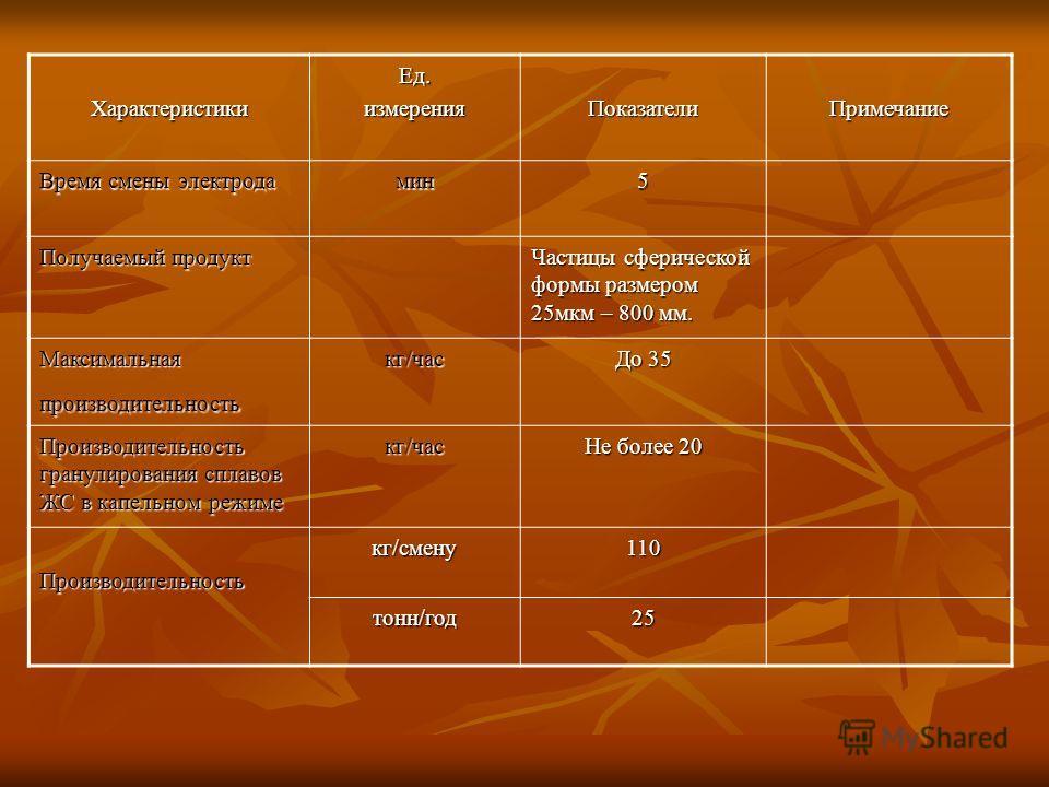 ХарактеристикиЕд.измеренияПоказателиПримечание Время смены электрода мин5 Получаемый продукт Частицы сферической формы размером 25мкм – 800 мм. Максимальная производительность кг/час До 35 Производительность гранулирования сплавов ЖС в капельном режи