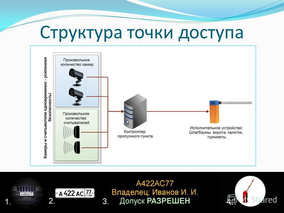 Структура точки доступа