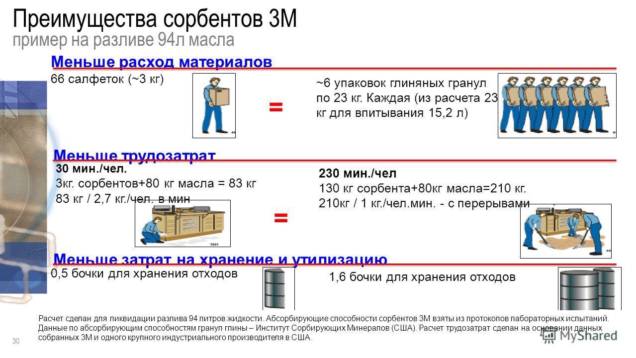 29 Сорбенты 3M для ремонта Все основные форматы: листы (салфетки, подушки, рулоны, боны, мульти- форматы.