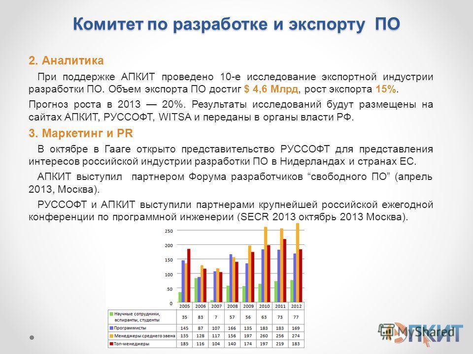 Комитет по разработке и экспорту ПО 2. Аналитика При поддержке АПКИТ проведено 10-е исследование экспортной индустрии разработки ПО. Объем экспорта ПО достиг $ 4,6 Млрд, рост экспорта 15%. Прогноз роста в 2013 20%. Результаты исследований будут разме