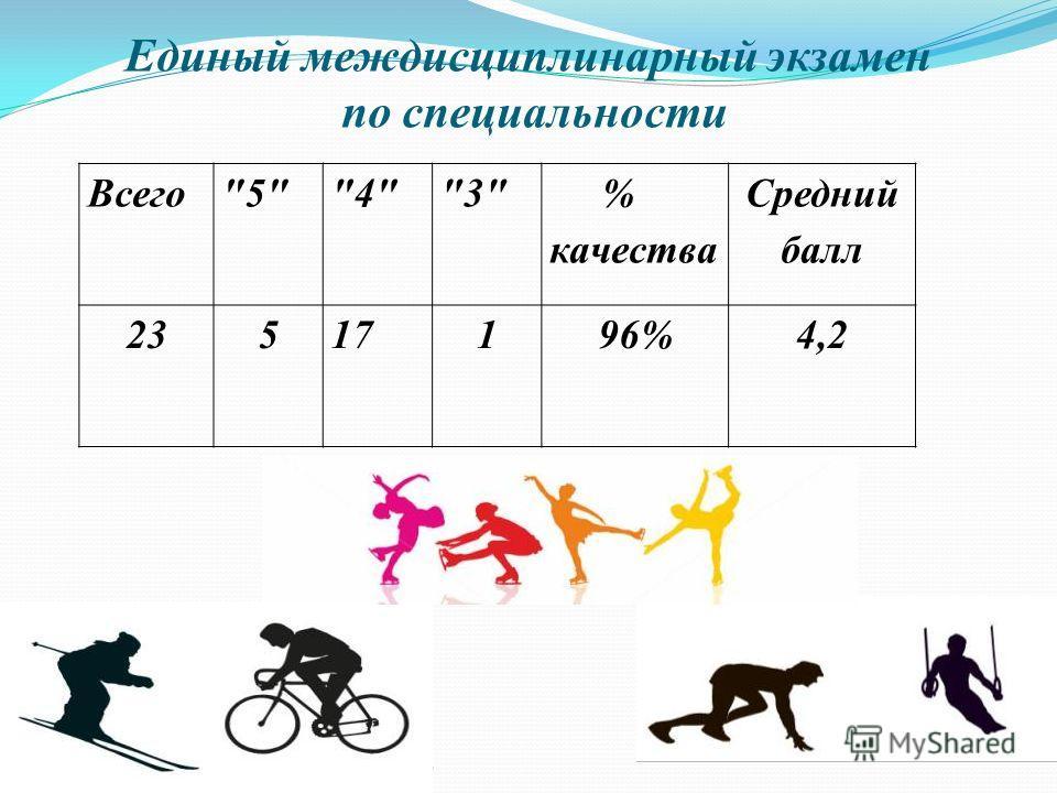 Единый междисциплинарный экзамен по специальности Company Logo Всего543 % качества Средний балл 23517196%4,2
