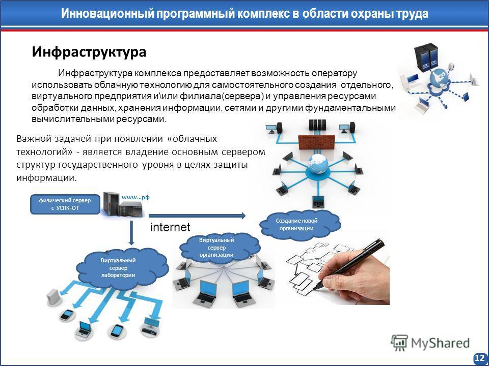 Инфраструктура Инфраструктура комплекса предоставляет возможность оператору использовать облачную технологию для самостоятельного создания отдельного, виртуального предприятия и\или филиала(сервера) и управления ресурсами обработки данных, хранения и