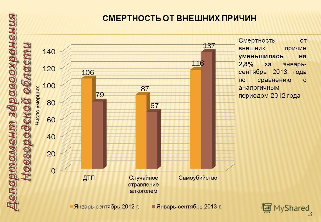 СМЕРТНОСТЬ ОТ ВНЕШНИХ ПРИЧИН Смертность от внешних причин уменьшилась на 2,8% за январь- сентябрь 2013 года по сравнению с аналогичным периодом 2012 года 18