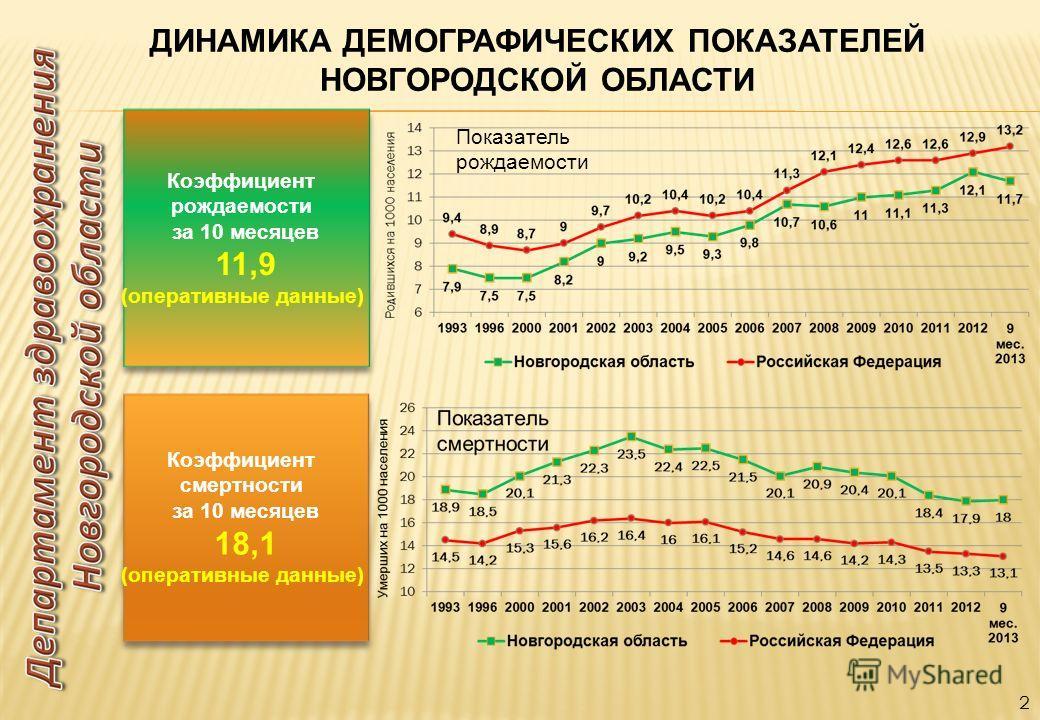 2 ДИНАМИКА ДЕМОГРАФИЧЕСКИХ ПОКАЗАТЕЛЕЙ НОВГОРОДСКОЙ ОБЛАСТИ Показатель рождаемости Коэффициент смертности за 10 месяцев 18,1 (оперативные данные) Коэффициент смертности за 10 месяцев 18,1 (оперативные данные) Коэффициент рождаемости за 10 месяцев 11,