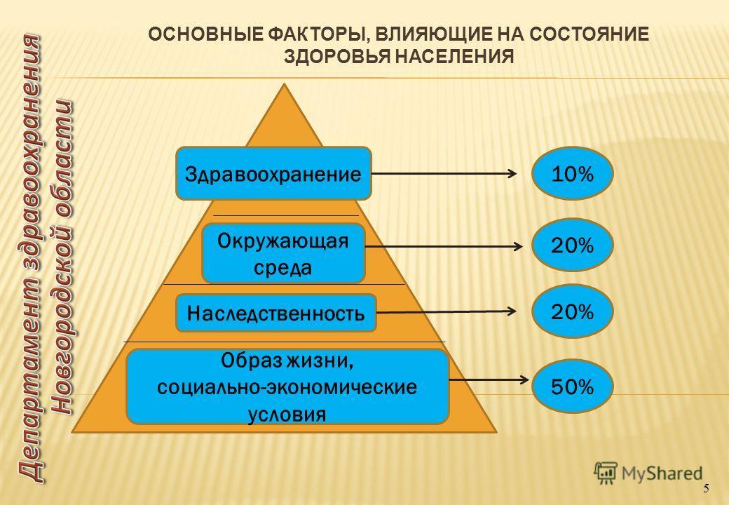5 Окружающая среда Наследственность Образ жизни, социально-экономические условия Здравоохранение10% 20% 50%