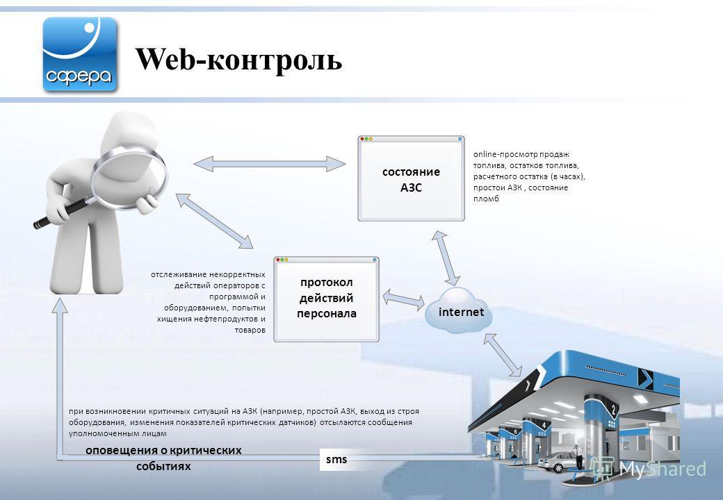 Web -контроль состояние АЗС sms internet online-просмотр продаж топлива, остатков топлива, расчетного остатка (в часах), простои АЗК, состояние пломб при возникновении критичных ситуаций на АЗК (например, простой АЗК, выход из строя оборудования, изм