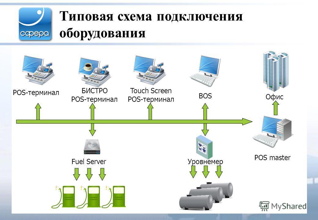 Типовая схема подключения оборудования Уровнемер Офис Touch Screen POS-терминал POS master БИСТРО POS-терминал BOS Fuel Server POS-терминал