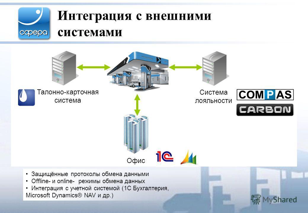 Интеграция с внешними системами Защищённые протоколы обмена данными Offline- и online- режимы обмена данных Интеграция с учетной системой (1С Бухгалтерия, Microsoft Dynamics® NAV и др.) Талонно-карточная система Офис Система лояльности