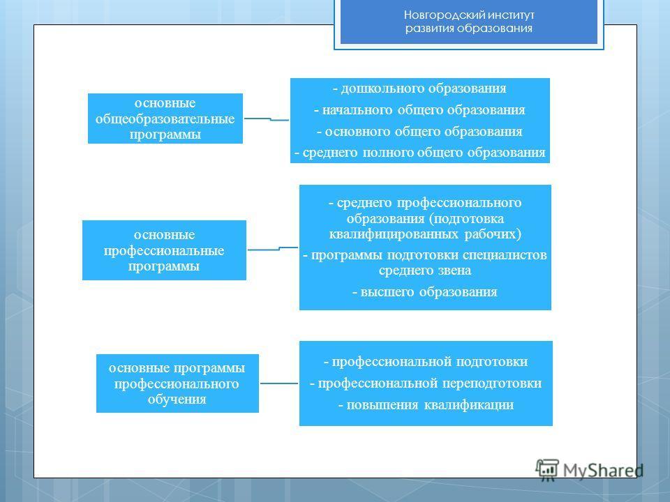 Новгородский институт развития образования основные общеобразовательные программы - дошкольного образования - начального общего образования - основного общего образования - среднего полного общего образования основные профессиональные программы - сре