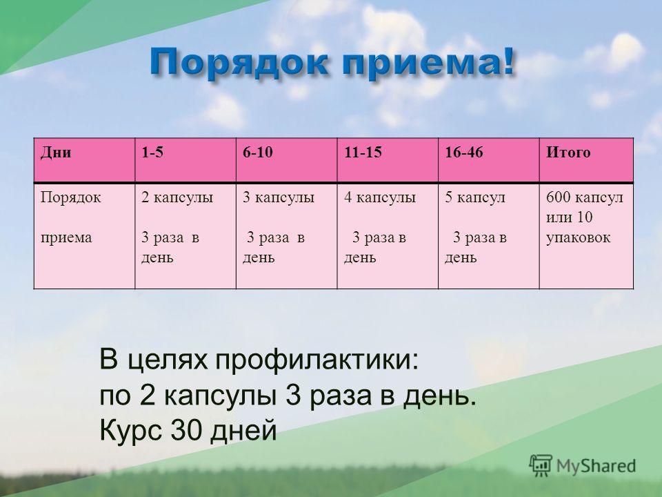 Дни 1-56-1011-1516-46 Итого Порядок приема 2 капсулы 3 раза в день 3 капсулы 3 раза в день 4 капсулы 3 раза в день 5 капсул 3 раза в день 600 капсул или 10 упаковок В целях профилактики: по 2 капсулы 3 раза в день. Курс 30 дней