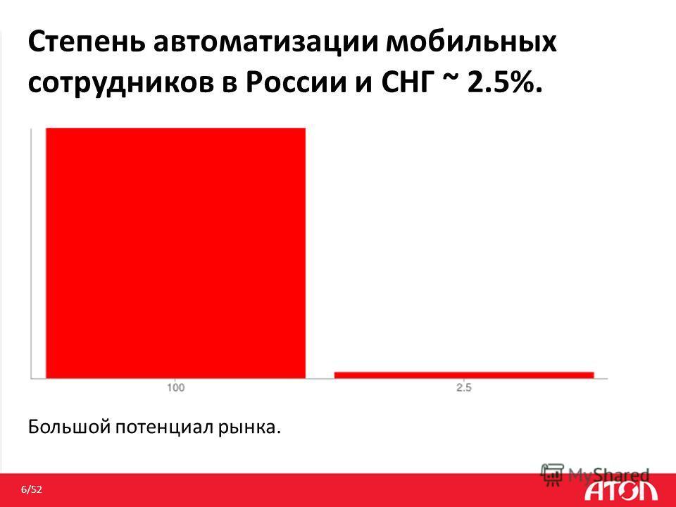 Степень автоматизации мобильных сотрудников в России и СНГ ~ 2.5%. 6/52 Большой потенциал рынка.