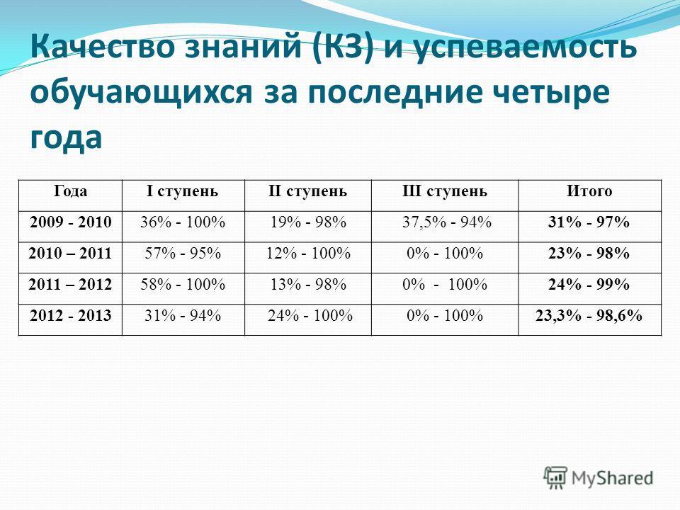 Качество знаний (КЗ) и успеваемость обучающихся за последние четыре года ГодаI ступеньII ступеньIII ступеньИтого 2009 - 201036% - 100%19% - 98% 37,5% - 94%31% - 97% 2010 – 201157% - 95%12% - 100%0% - 100%23% - 98% 2011 – 201258% - 100%13% - 98%0% - 1