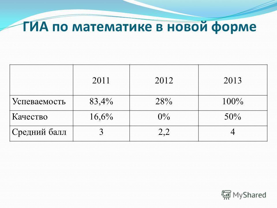 ГИА по математике в новой форме 201120122013 Успеваемость83,4%28%100% Качество16,6%0%50% Средний балл32,24