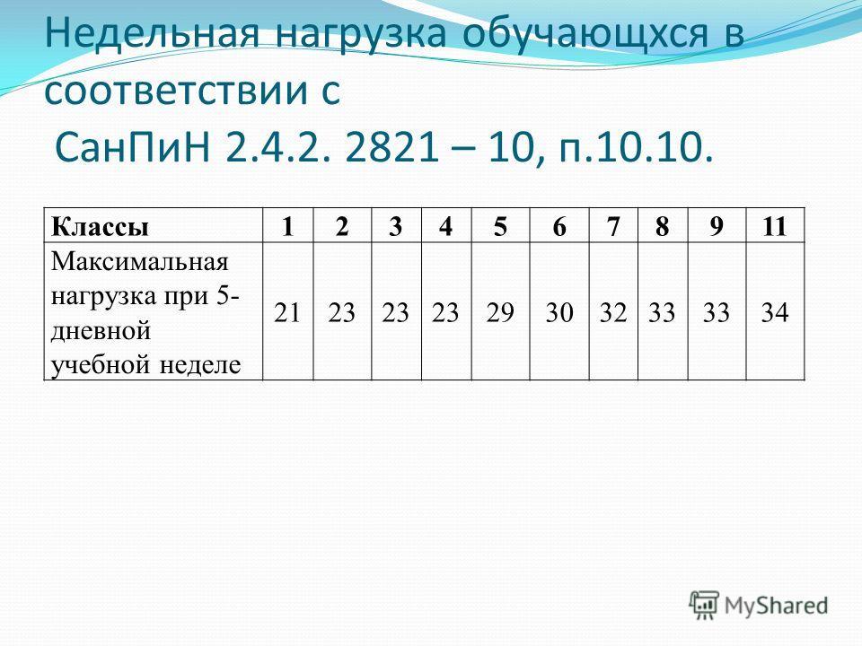 Недельная нагрузка обучающхся в соответствии с СанПиН 2.4.2. 2821 – 10, п.10.10. Классы12345678911 Максимальная нагрузка при 5- дневной учебной неделе 2123 29303233 34