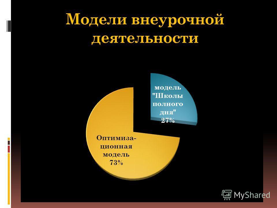 Модели внеурочной деятельности