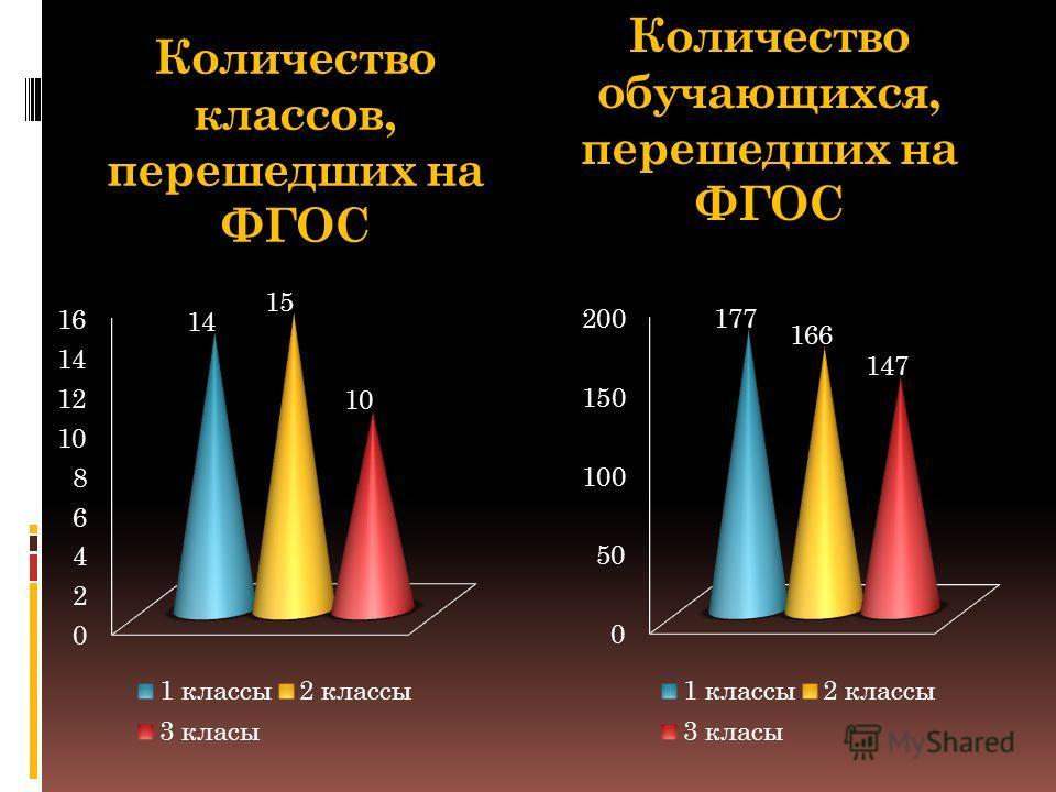 Количество классов, перешедших на ФГОС Количество обучающихся, перешедших на ФГОС