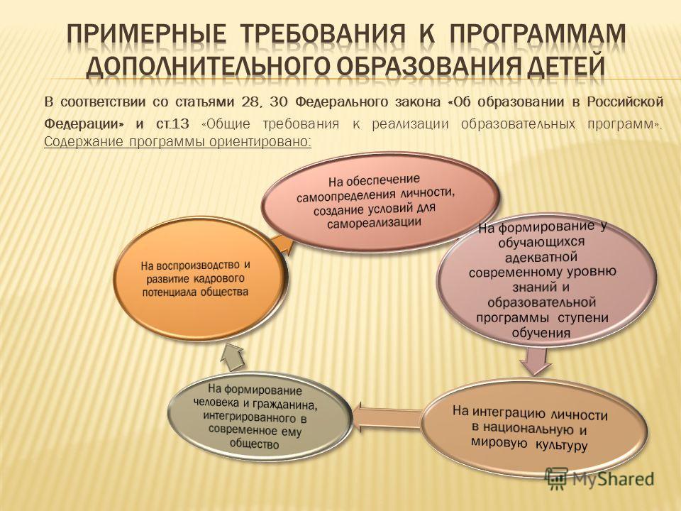 В соответствии со статьями 28, 30 Федерального закона «Об образовании в Российской Федерации» и ст.13 «Общие требования к реализации образовательных программ». Содержание программы ориентировано: