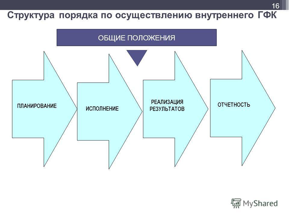 16 ИСПОЛНЕНИЕ ПЛАНИРОВАНИЕ ОТЧЕТНОСТЬ РЕАЛИЗАЦИЯ РЕЗУЛЬТАТОВ ОБЩИЕ ПОЛОЖЕНИЯ Структура порядка по осуществлению внутреннего ГФК