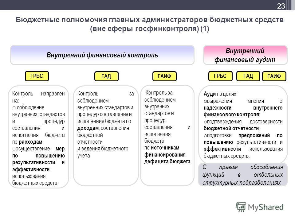 Бюджетные полномочия главных администраторов бюджетных средств (вне сферы госфинконтроля) (1) Внутренний финансовый контроль Контроль за соблюдением внутренних стандартов и процедур составления и исполнения бюджета по доходам, составления бюджетной о