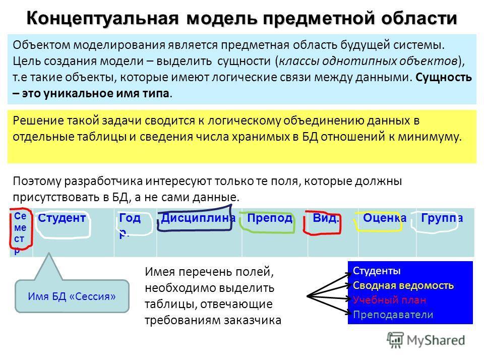 Концептуальная модель предметной области Объектом моделирования является предметная область будущей системы. Цель создания модели – выделить сущности (классы однотипных объектов), т.е такие объекты, которые имеют логические связи между данными. Сущно