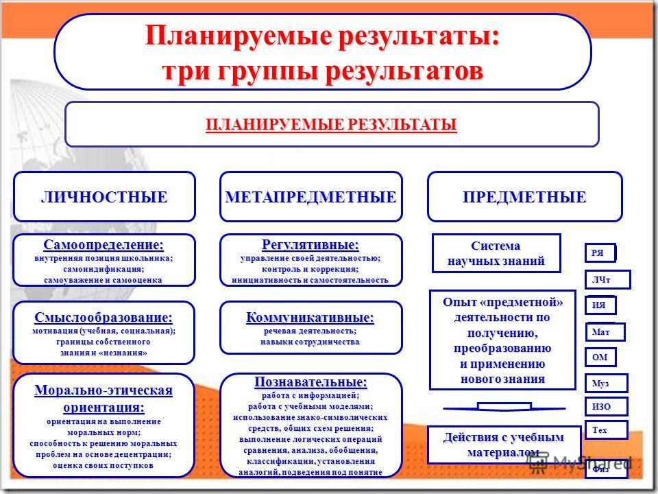 Планируемые результаты: три группы результатов ПЛАНИРУЕМЫЕ РЕЗУЛЬТАТЫ ЛИЧНОСТНЫЕМЕТАПРЕДМЕТНЫЕПРЕДМЕТНЫЕ Самоопределение: внутренняя позиция школьника; самоиндификация; самоуважение и самооценка Смыслообразование: мотивация (учебная, социальная); гра
