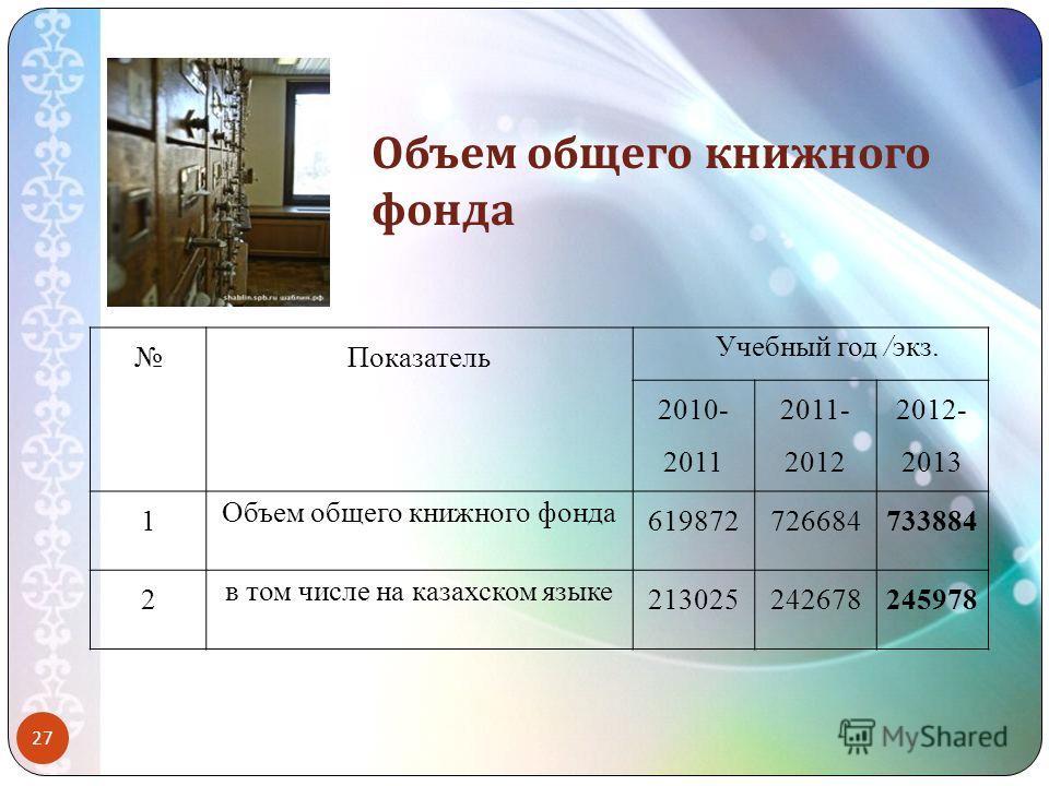 Объем общего книжного фонда Показатель Учебный год /экз. 2010- 2011 2011- 2012 2012- 2013 1 Объем общего книжного фонда 619872726684733884 2 в том числе на казахском языке 213025242678245978 27